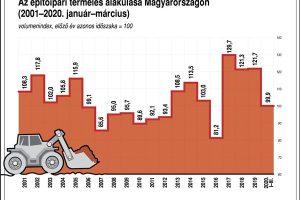 Az építőipari termelés alakulása Magyarországon (2001-2020. január-március) Szöveg:volumenindex, előző év azonos időszaka egyenlő 100